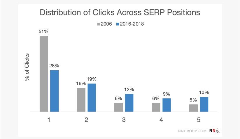 cambio en la distribucion de clicks en las serps